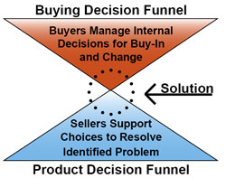 buying and product decision funnel